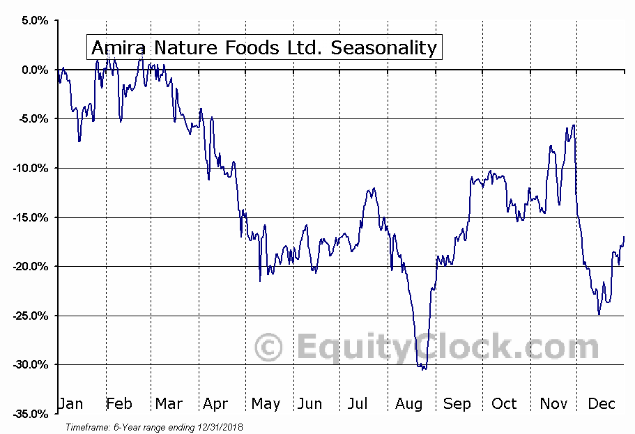 Amira Nature Foods Ltd. (NYSE:ANFI) Seasonal Chart