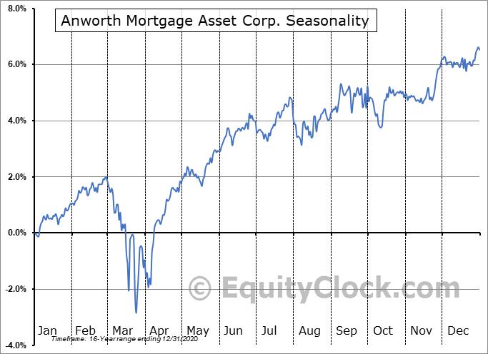 Anworth Mortgage Asset Corp. (NYSE:ANH-PA) Seasonal Chart