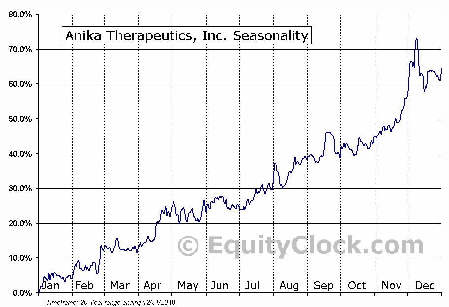 Anika Therapeutics, Inc. (NASD:ANIK) Seasonal Chart