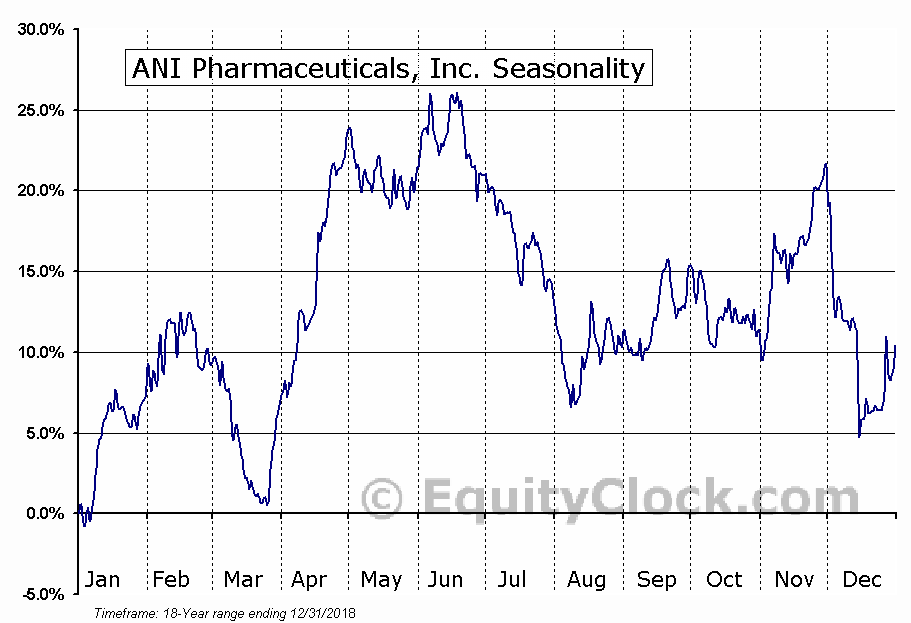 ANI Pharmaceuticals, Inc. (NASD:ANIP) Seasonal Chart