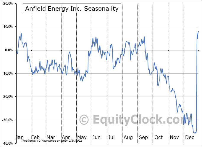 Anfield Energy Inc. (OTCMKT:ANLDF) Seasonal Chart