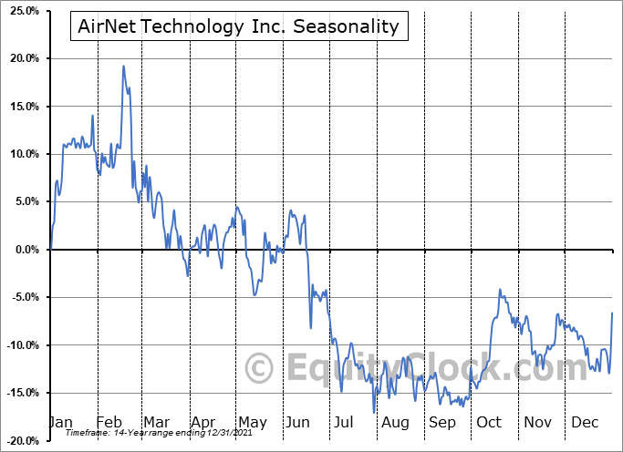 AirNet Technology Inc. (NASD:ANTE) Seasonal Chart