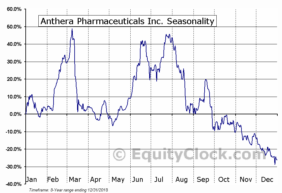 Anthera Pharmaceuticals Inc. (OTCMKT:ANTH) Seasonal Chart