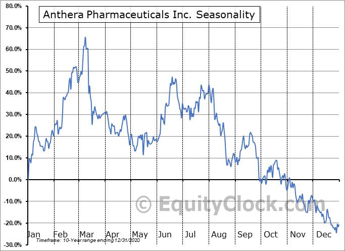 Anthera Pharmaceuticals Inc. (OTCMKT:ANTH) Seasonal Chart
