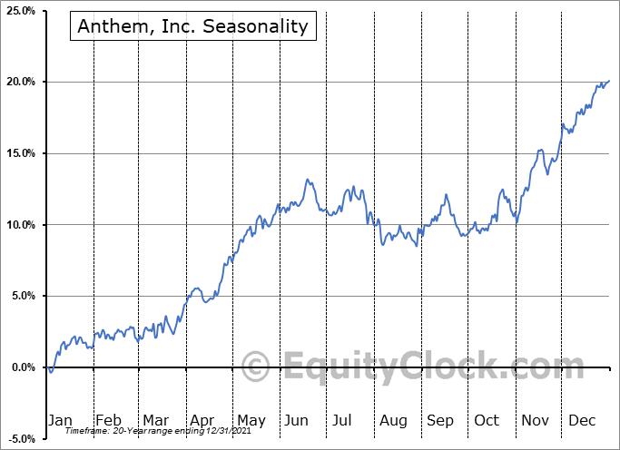 Anthem, Inc. (NYSE:ANTM) Seasonal Chart