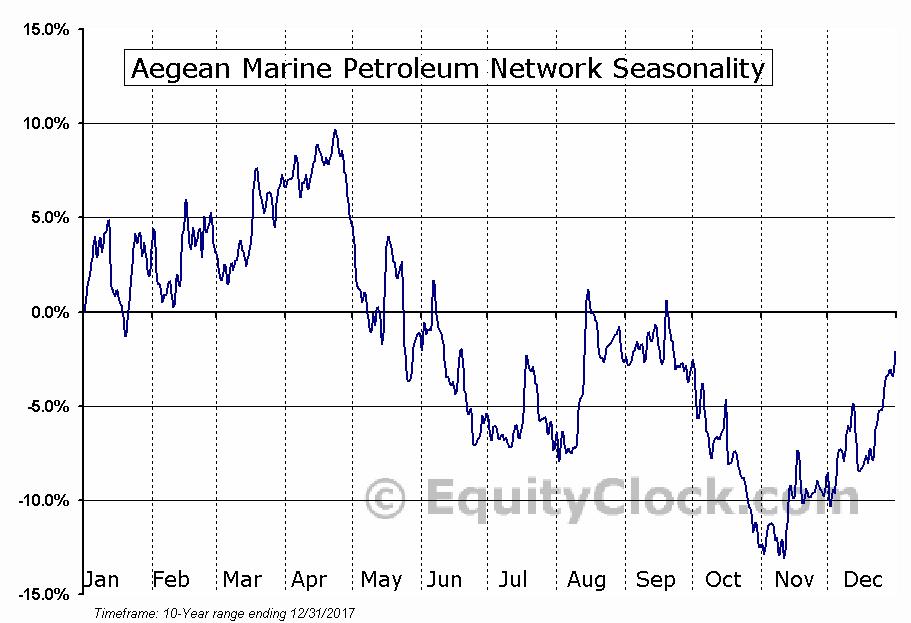 Aegean Marine Petroleum Network (NYSE:ANW) Seasonal Chart