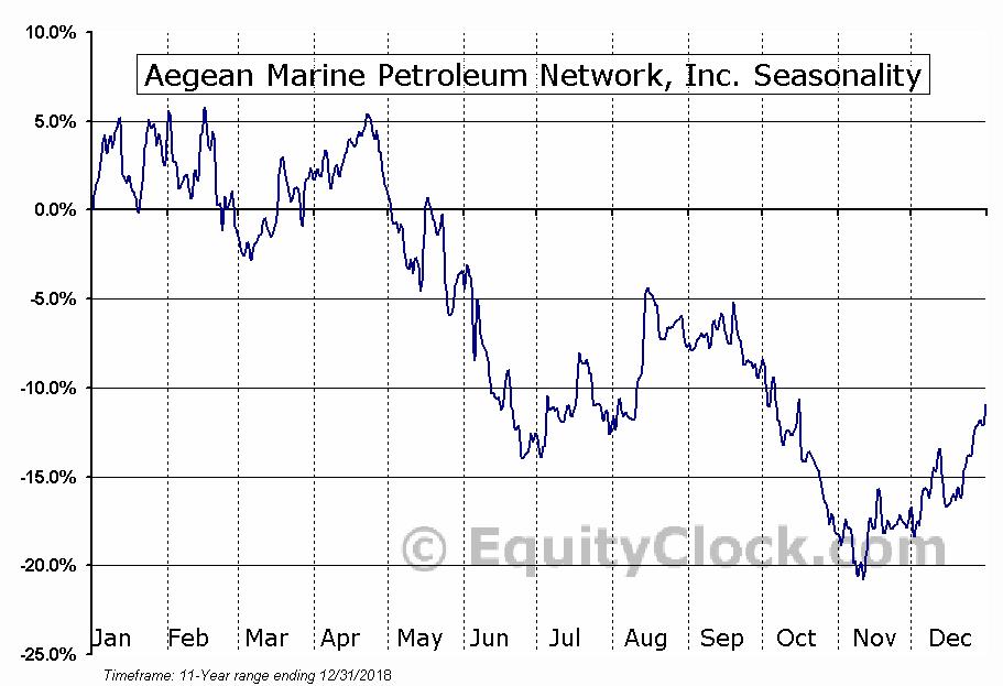 Aegean Marine Petroleum Network, Inc. (OTCMKT:ANWWQ) Seasonal Chart