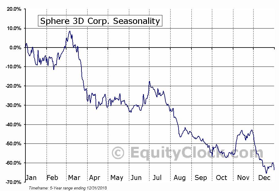 Sphere 3D Corp. (NASD:ANY) Seasonal Chart