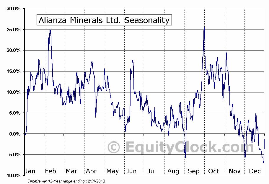Alianza Minerals Ltd. (TSXV:ANZ) Seasonal Chart
