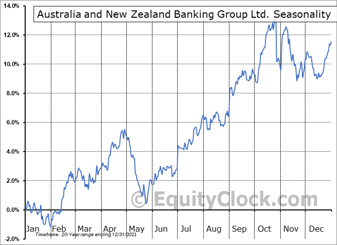 Australia and New Zealand Banking Group Ltd. (OTCMKT:ANZBY) Seasonal Chart