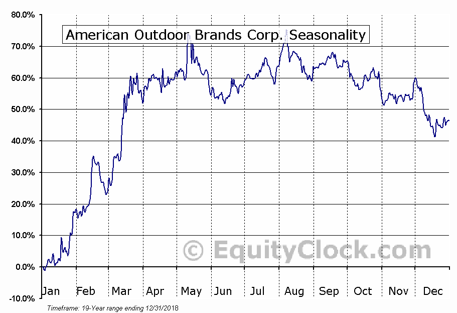 American Outdoor Brands Corp. (NASD:AOBC) Seasonal Chart
