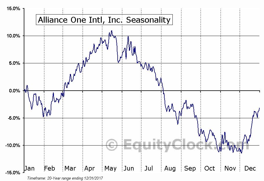 Alliance One Intl, Inc. (NYSE:AOI) Seasonal Chart