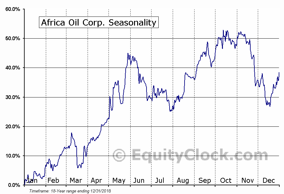 Africa Oil Corp. (TSE:AOI.TO) Seasonal Chart