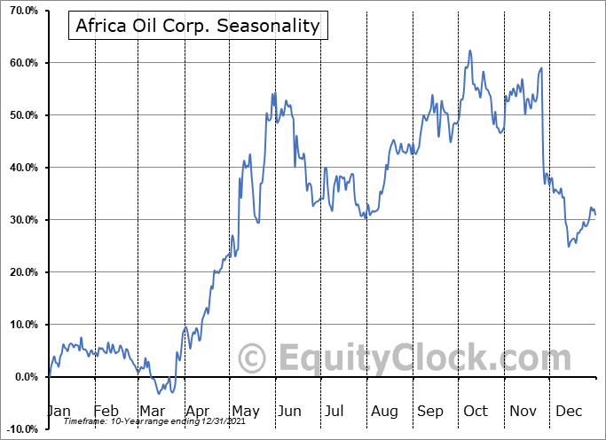 Africa Oil Corp. (OTCMKT:AOIFF) Seasonal Chart