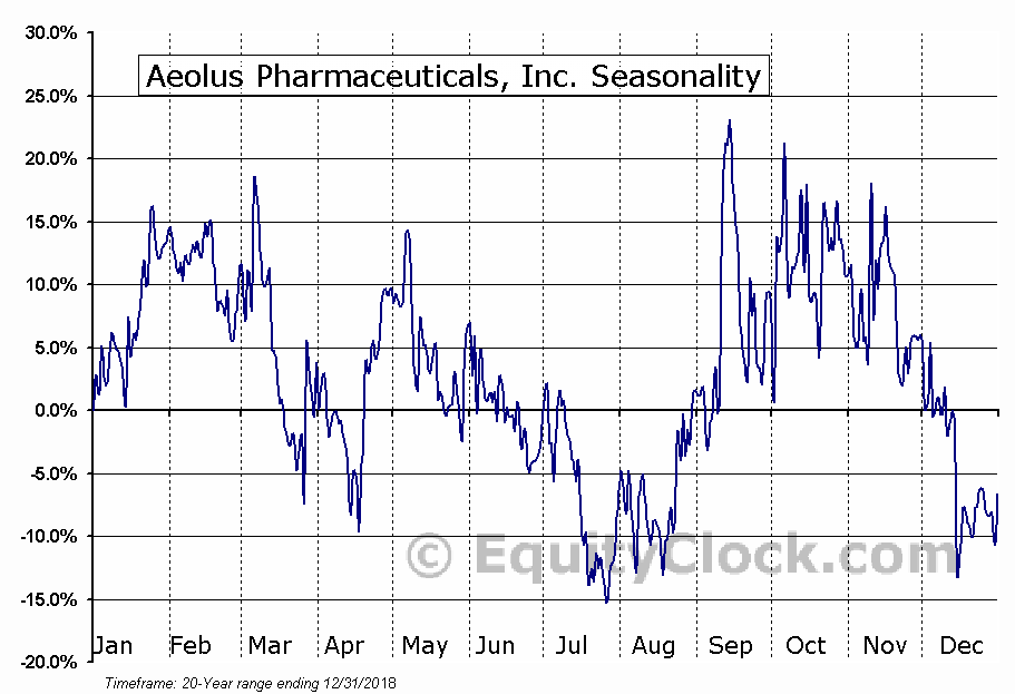 Aeolus Pharmaceuticals, Inc. (OTCMKT:AOLS) Seasonal Chart