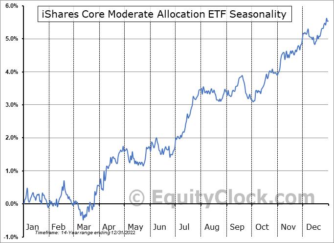 iShares Core Moderate Allocation ETF (NYSE:AOM) Seasonal Chart