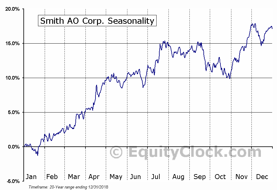 Smith AO Corp. (NYSE:AOS) Seasonal Chart