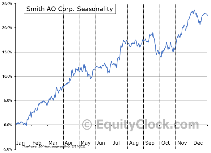 Smith AO Corp. (NYSE:AOS) Seasonal Chart