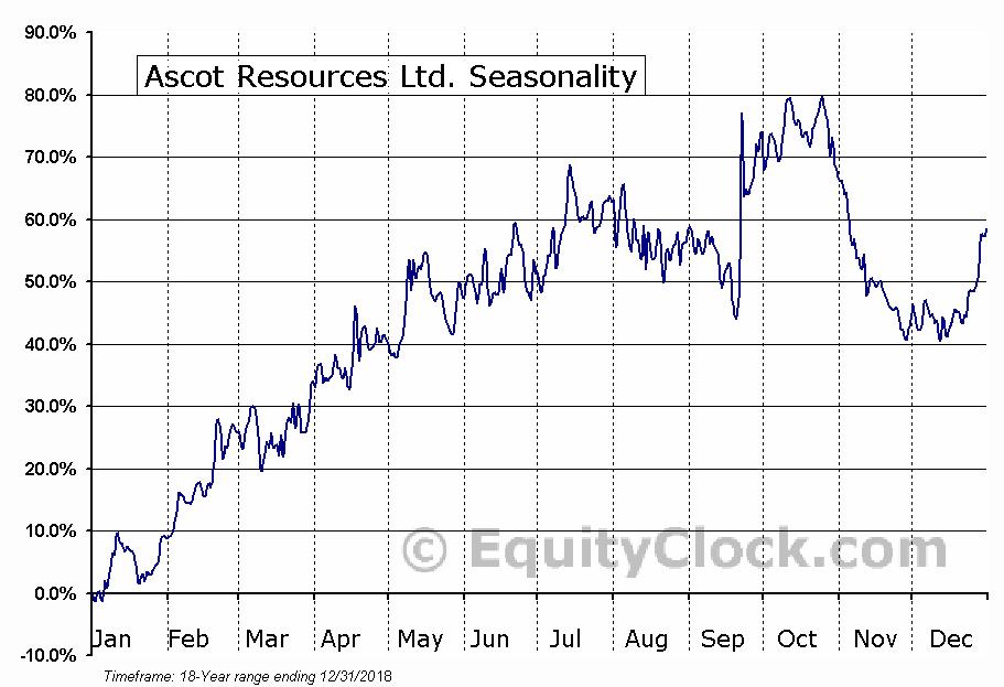 Ascot Resources Ltd. (TSXV:AOT) Seasonal Chart