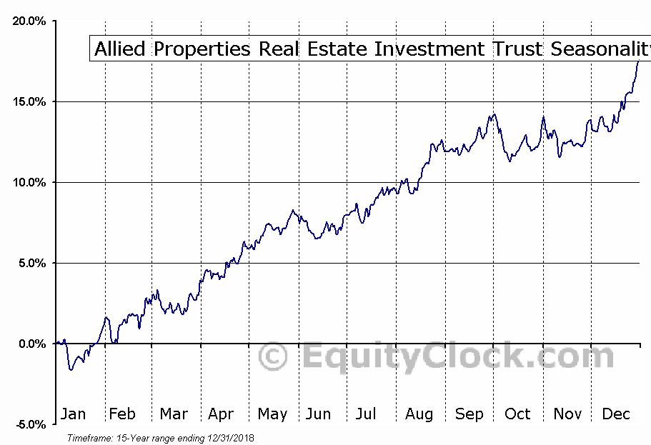 Allied Properties REIT (TSE:AP-UN) Seasonal Chart