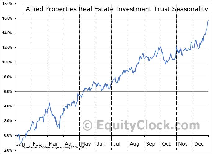 Allied Properties Real Estate Investment Trust (TSE:AP/UN.TO) Seasonal Chart