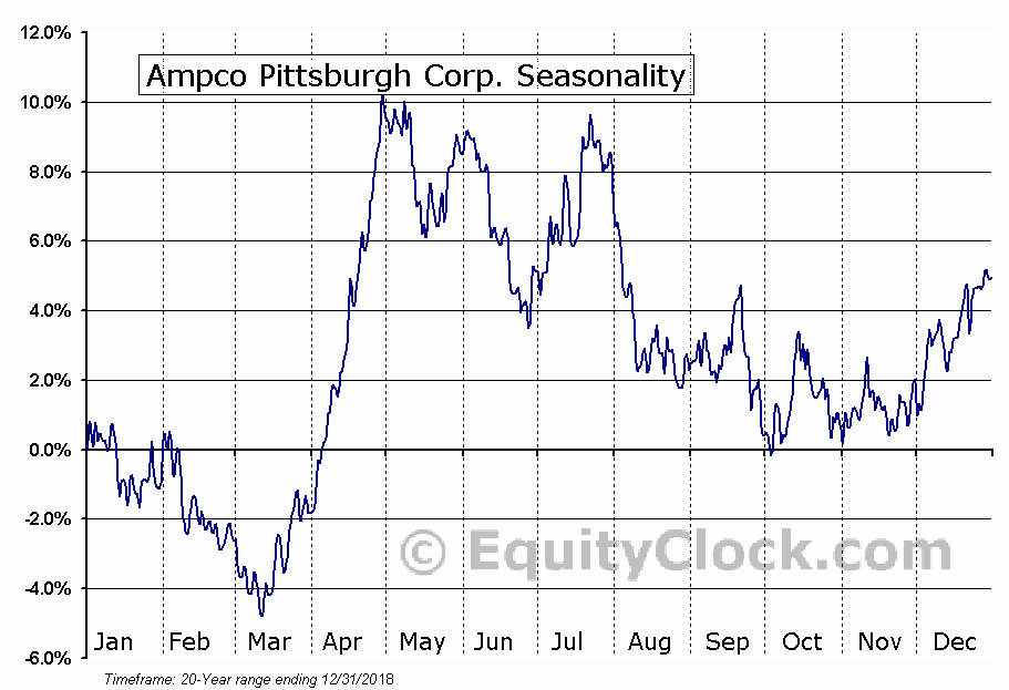Ampco Pittsburgh Corp. (NYSE:AP) Seasonal Chart