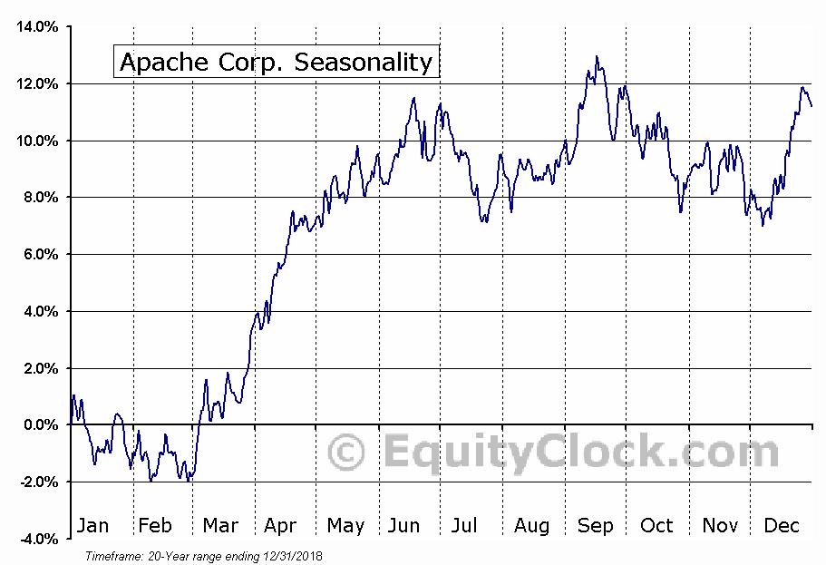 Apache Corp. (NYSE:APA) Seasonal Chart