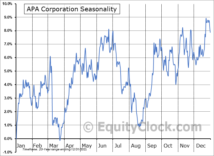 Apache Corp. (NASD:APA) Seasonal Chart