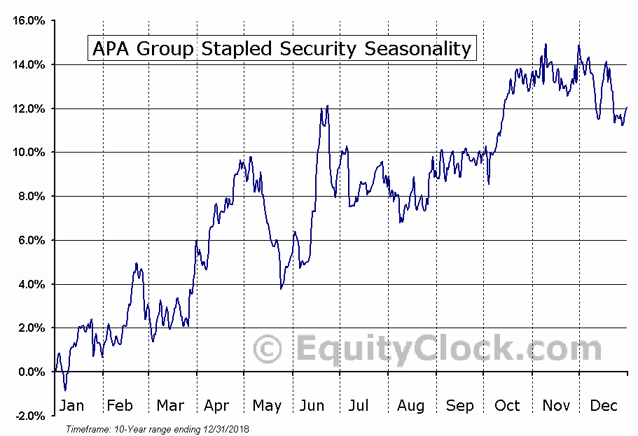 APA Group Stapled Security (OTCMKT:APAJF) Seasonal Chart