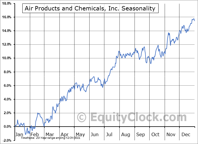 Air Products and Chemicals, Inc. (NYSE:APD) Seasonal Chart