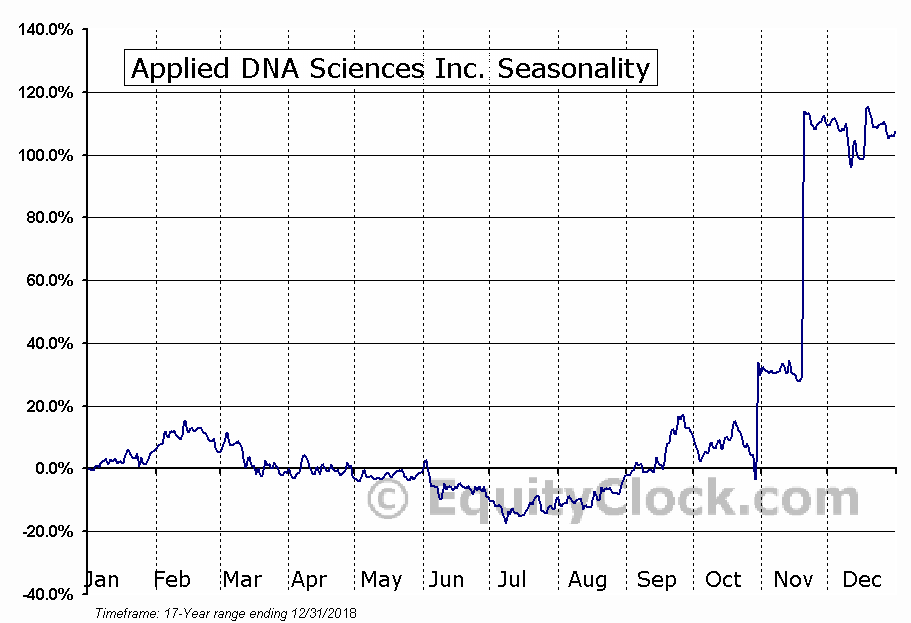 Applied DNA Sciences Inc. (NASD:APDN) Seasonal Chart