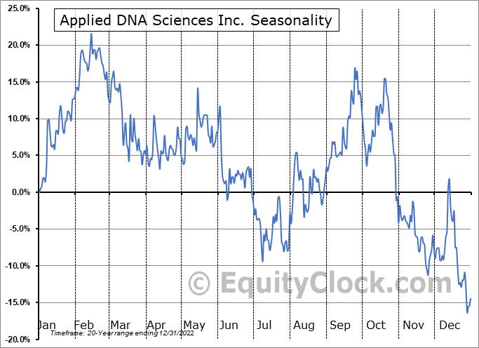 Applied DNA Sciences Inc. (NASD:APDN) Seasonal Chart