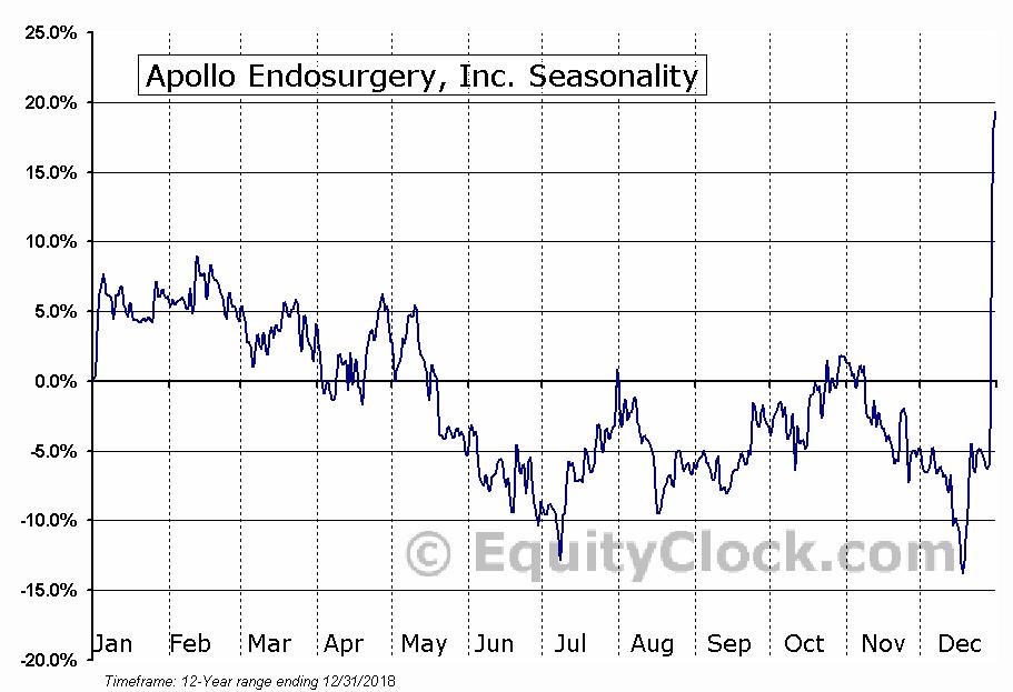 Apollo Endosurgery, Inc. (NASD:APEN) Seasonal Chart