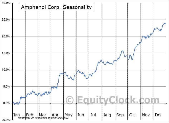 Amphenol Corp. (NYSE:APH) Seasonal Chart