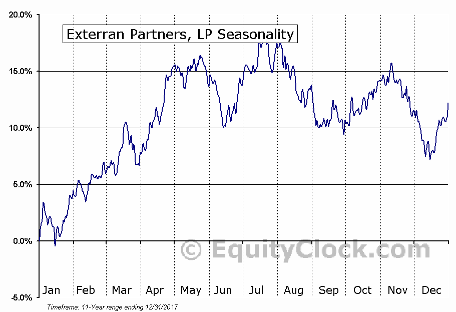 Exterran Partners, LP (NASD:APLP) Seasonal Chart