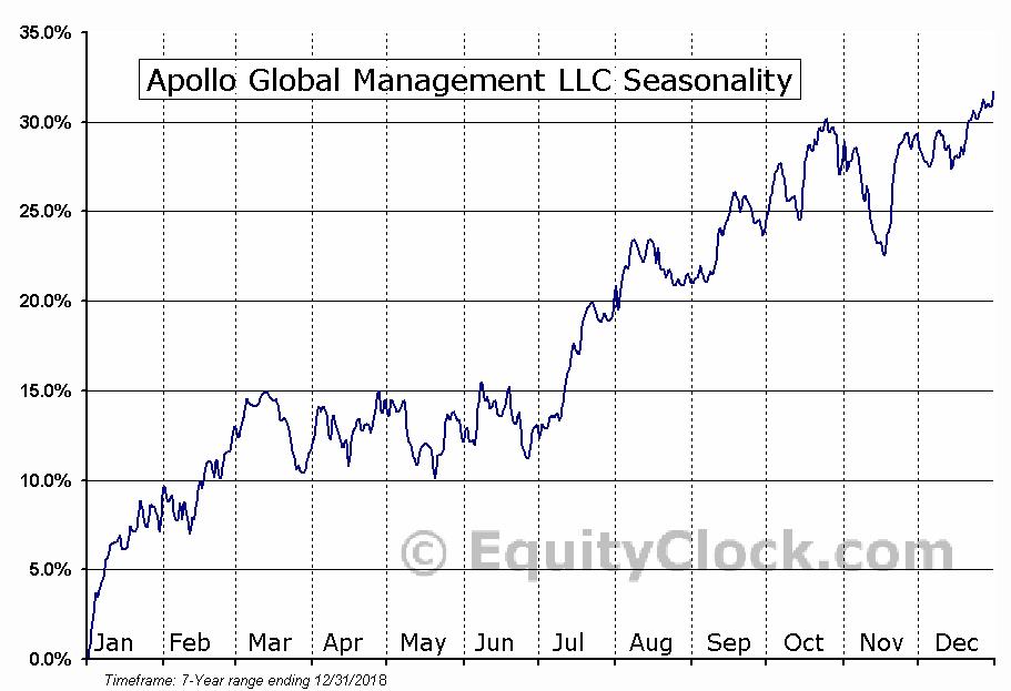 Apollo Global Management LLC (NYSE:APO) Seasonal Chart