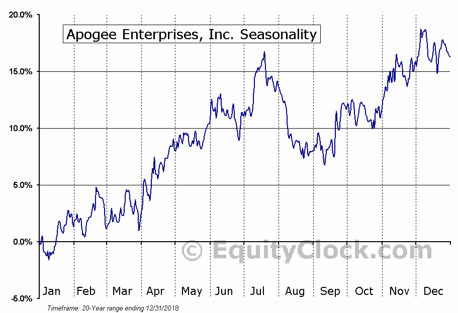 Apogee Enterprises, Inc. (NASD:APOG) Seasonal Chart