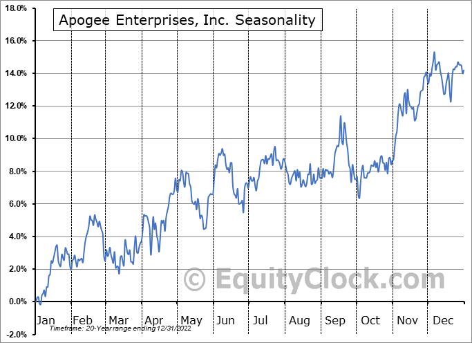 Apogee Enterprises, Inc. (NASD:APOG) Seasonal Chart