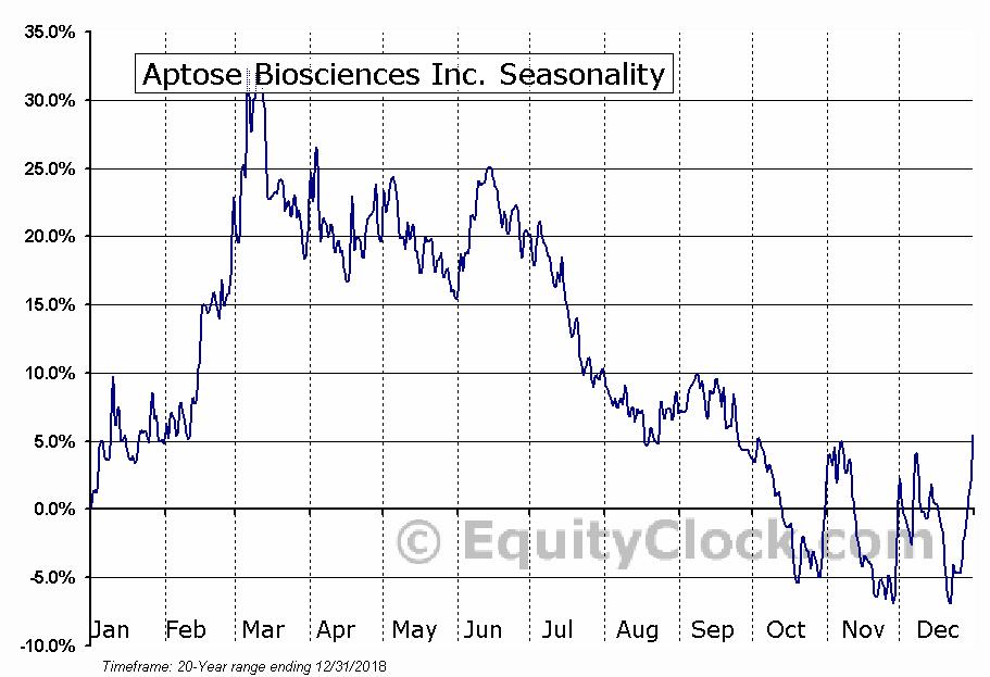 Aptose Biosciences (TSE:APS) Seasonal Chart