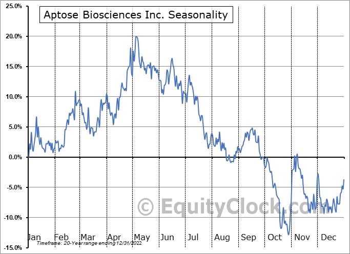 Aptose Biosciences Inc. (TSE:APS.TO) Seasonal Chart