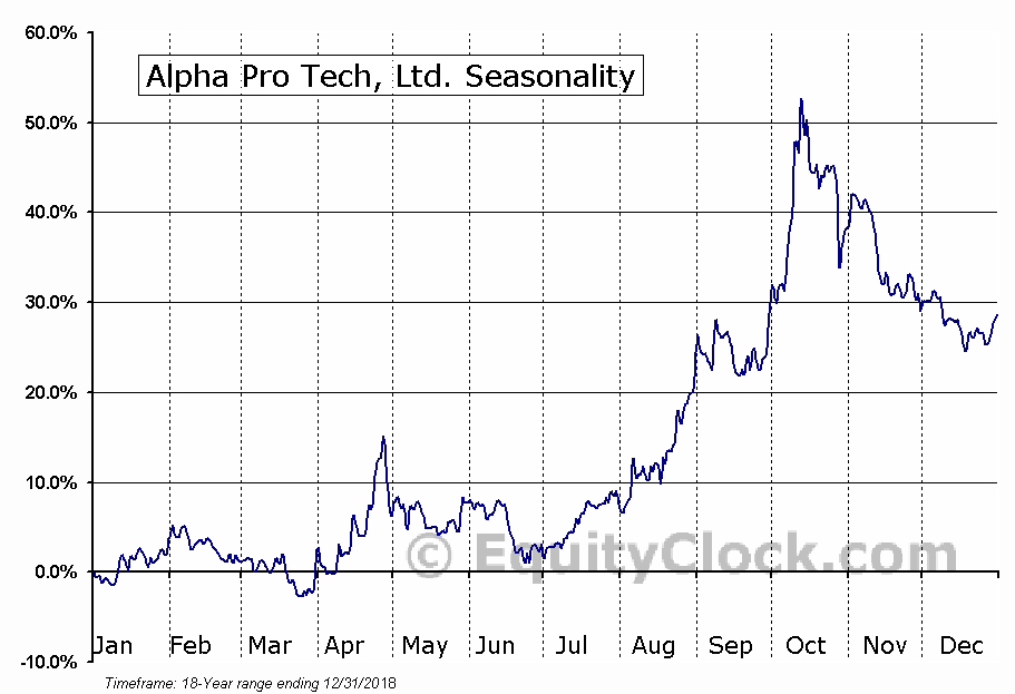Alpha Pro Tech, Ltd. (AMEX:APT) Seasonal Chart