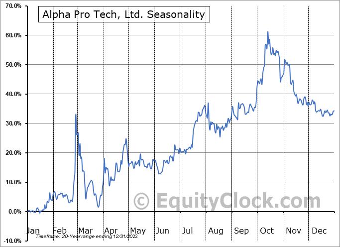 Alpha Pro Tech, Ltd. (AMEX:APT) Seasonal Chart