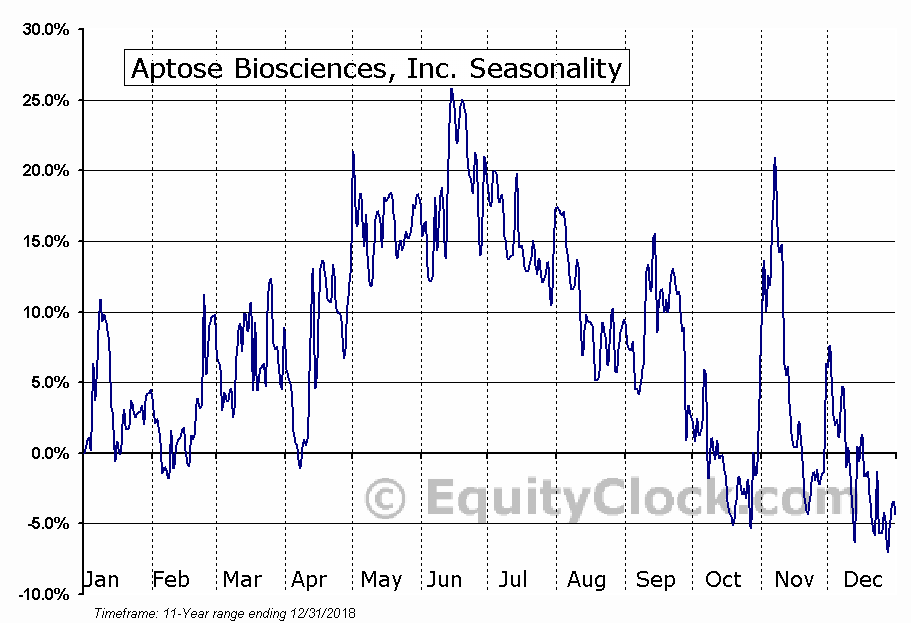 Aptose Biosciences, Inc. (NASD:APTO) Seasonal Chart