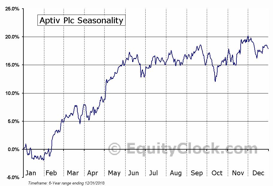 Aptiv Plc (NYSE:APTV) Seasonal Chart