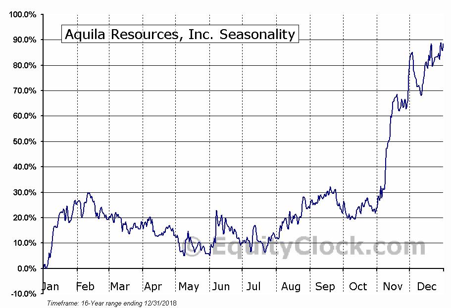 Aquila Resources, Inc. (TSE:AQA.TO) Seasonal Chart