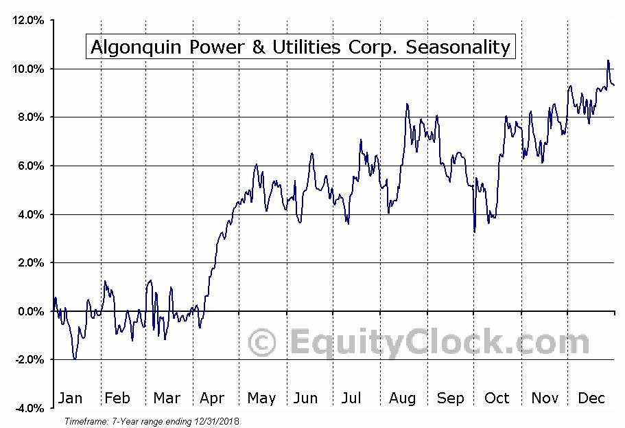 Algonquin Power & Utilities Corp. (NYSE:AQN) Seasonal Chart