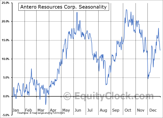 Antero Resources Corp. (NYSE:AR) Seasonal Chart