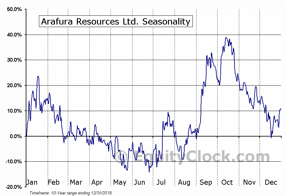 Arafura Resources Ltd. (OTCMKT:ARAFF) Seasonal Chart