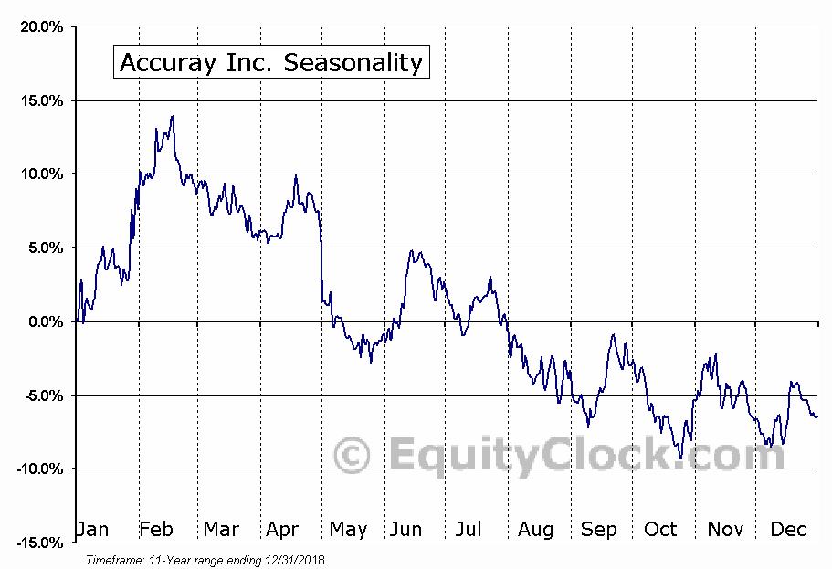 Accuray Inc. (NASD:ARAY) Seasonal Chart
