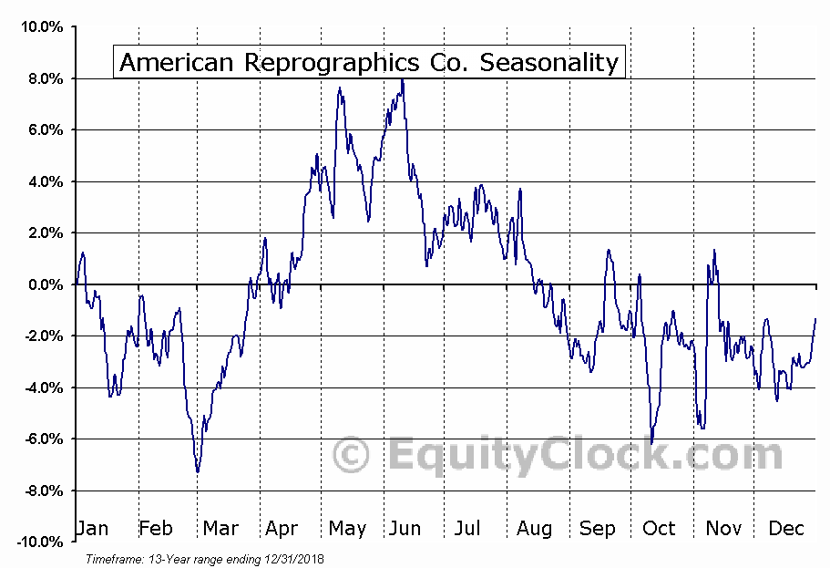 American Reprographics Co. (NYSE:ARC) Seasonal Chart